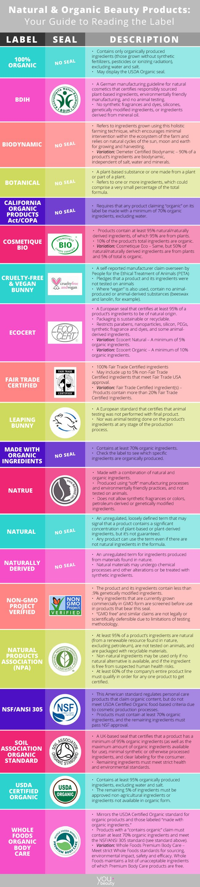 Your Foolproof Guide to Decoding Beauty Ingredient Labels forecasting