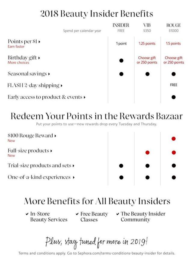 sephora new vib rewards icangwp blog