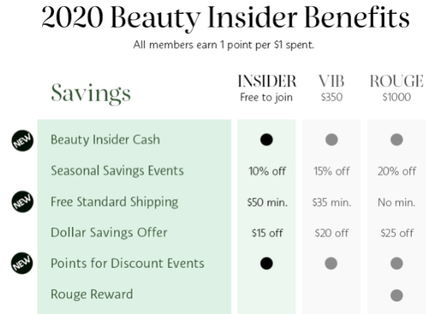 sephora beauty insider cash rewards may 2020 icangwp
